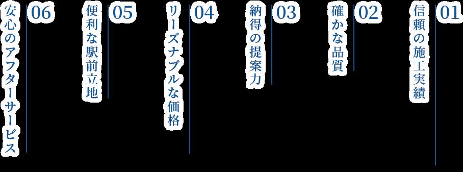 01 東戸塚での信頼の施工実績、02 確かな品質、03 納得の提案力、04 リーズナブルな価格、05 便利な駅前立地、06 安心のアフターサービス